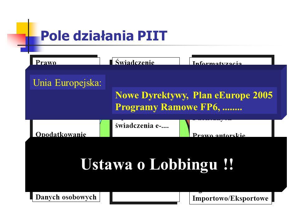 Pole działania PIIT Biuro eMarketing & Sprzedaż Informatyka Telekomunikacja Teleinformatyka Prawo Telekomunikacyjne -Nowelizacja -Rozporządzenia -Nowa