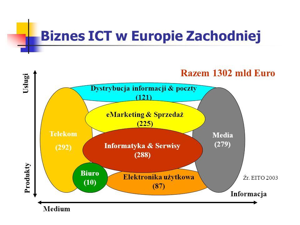 Wartość Rynku ICT w mld Euro Źr. EITO 2003