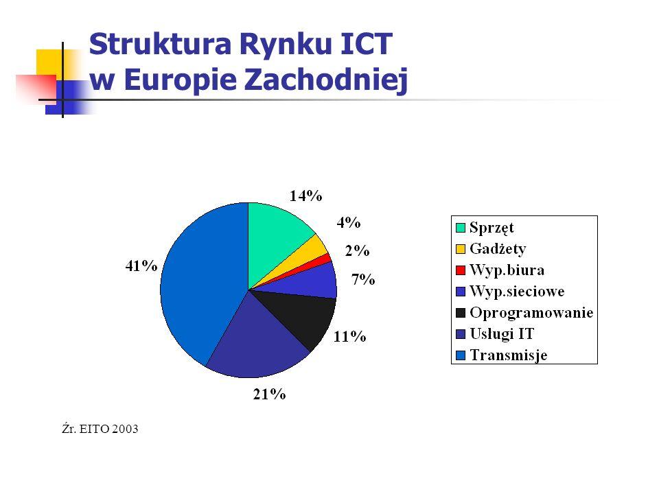 Struktura Rynku ICT w Europie Zachodniej Źr. EITO 2003