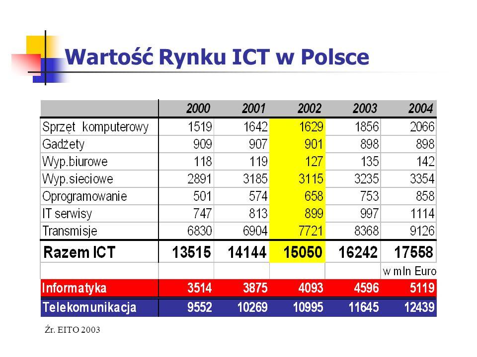 Wartość Rynku ICT w Polsce Źr. EITO 2003