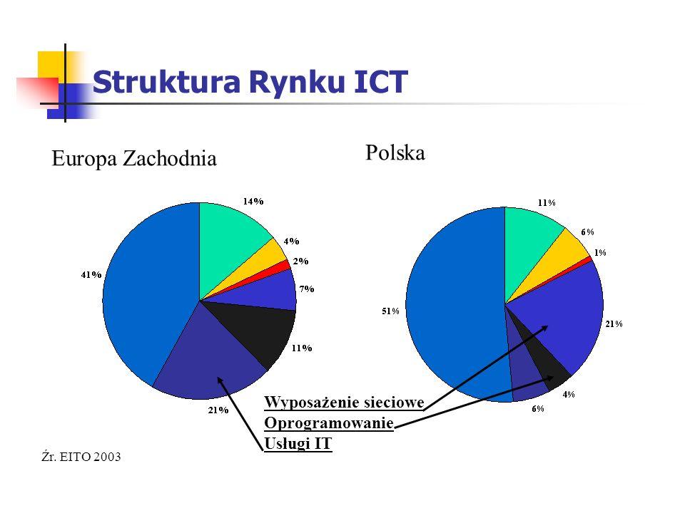 Struktura Rynku ICT Źr. EITO 2003 Europa Zachodnia Polska Wyposażenie sieciowe Oprogramowanie Usługi IT