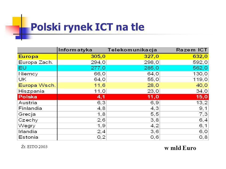 Polski rynek ICT na tle w mld Euro Źr. EITO 2003