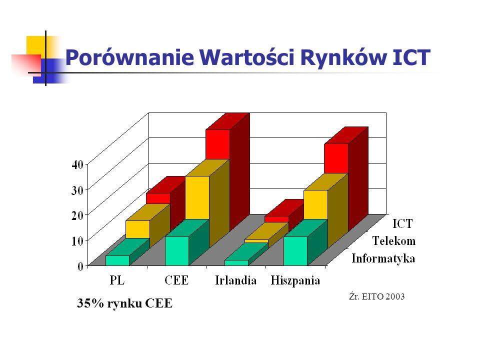 Biznes ICT w Europie Zachodniej Dystrybucja informacji & poczty (121) Elektronika użytkowa (87) eMarketing & Sprzedaż (225) Informatyka & Serwisy (288) Biuro (10) Telekom (292) Media (279) Medium Informacja Produkty Usługi Razem 1302 mld Euro Źr.