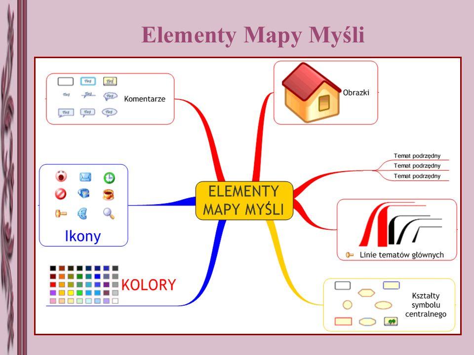 Elementy Mapy Myśli