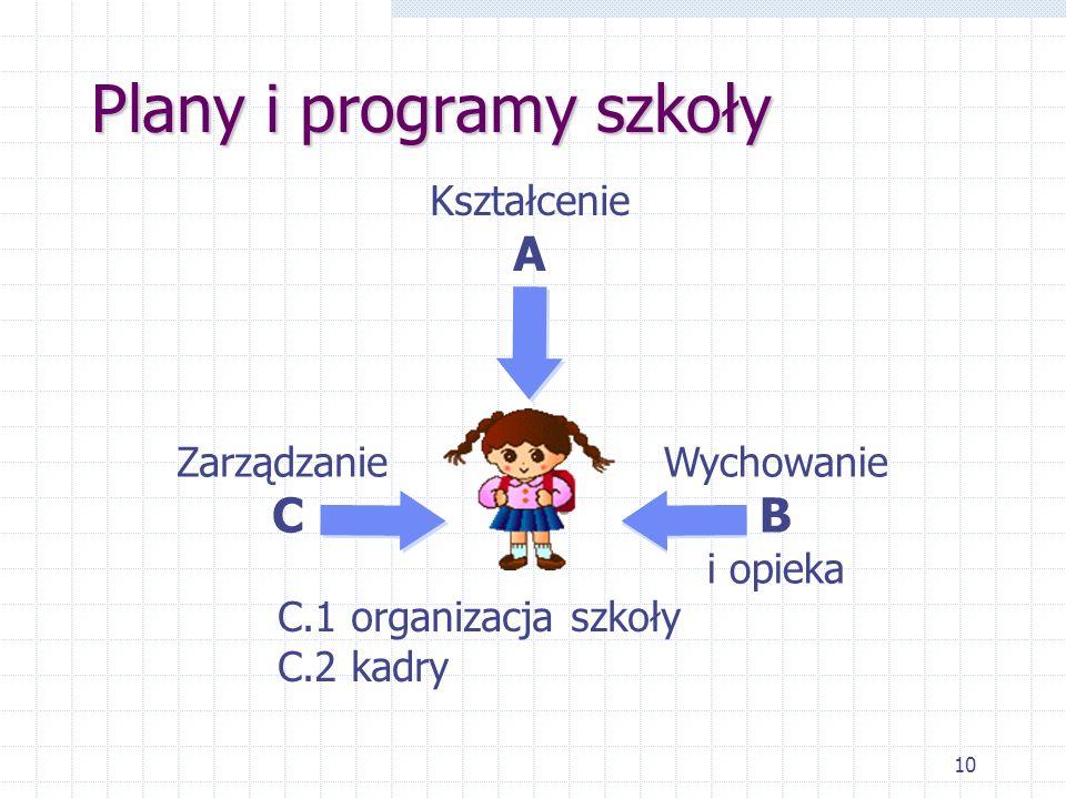 10 Plany i programy szkoły Kształcenie A Wychowanie B i opieka Zarządzanie C C.1 organizacja szkoły C.2 kadry