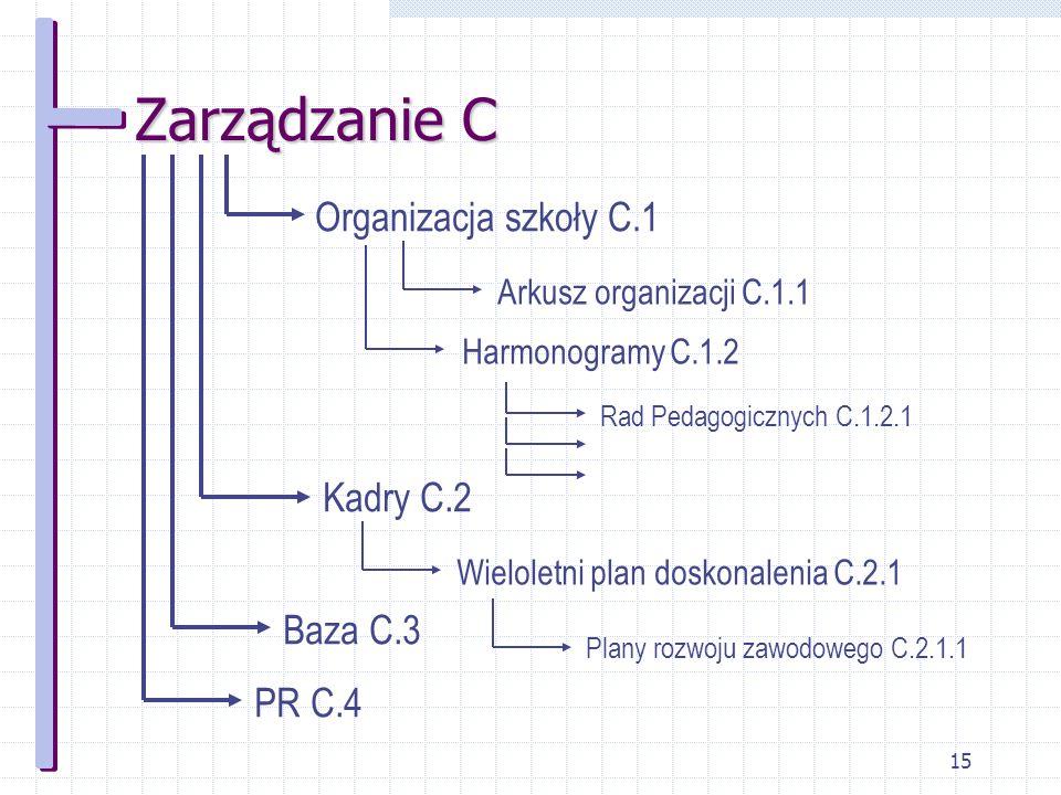 15 Zarządzanie C Organizacja szkoły C.1 Arkusz organizacji C.1.1 Harmonogramy C.1.2 Rad Pedagogicznych C.1.2.1 Kadry C.2 Wieloletni plan doskonalenia