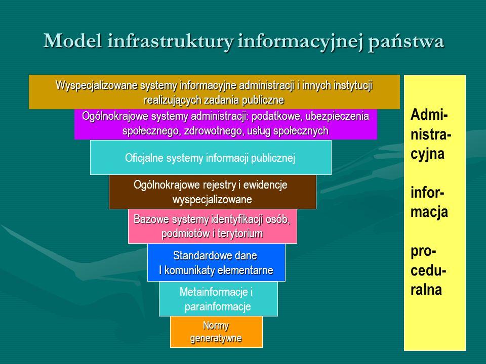 Model infrastruktury informacyjnej państwa Bazowe systemy identyfikacji osób, podmiotów i terytorium Ogólnokrajowe systemy administracji: podatkowe, u