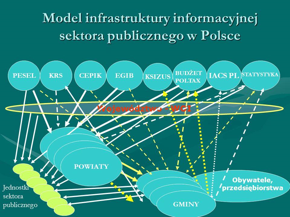 Model infrastruktury informacyjnej sektora publicznego w Polsce CEPIKPESELEGIB POWIATY BUDŻET POLTAX GMINY STATYSTYKA Województwo - WOI Jednostki sekt
