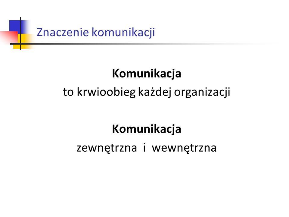 Znaczenie komunikacji Metody komunikacji wewnętrznej: kontakty bezpośrednie tablica ogłoszeń komunikaty pisemne radiowęzeł internet, poczta elektroniczna