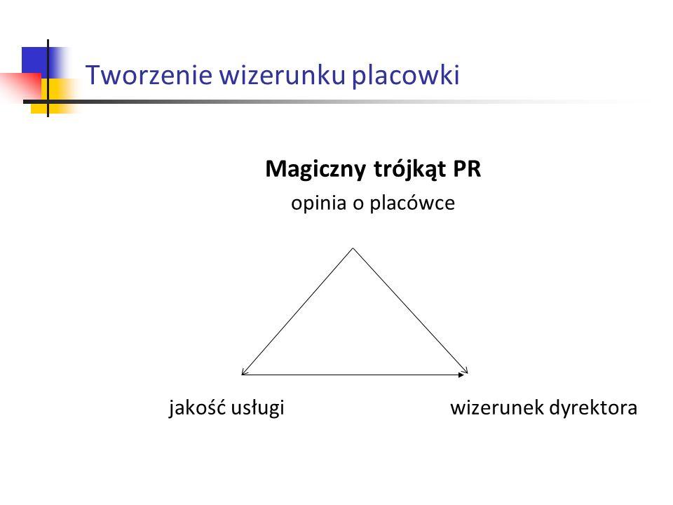 Tworzenie wizerunku placowki Magiczny trójkąt PR opinia o placówce jakość usługi wizerunek dyrektora