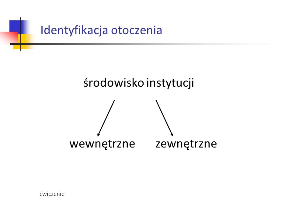 środowisko instytucji wewnętrzne zewnętrzne ćwiczenie Identyfikacja otoczenia