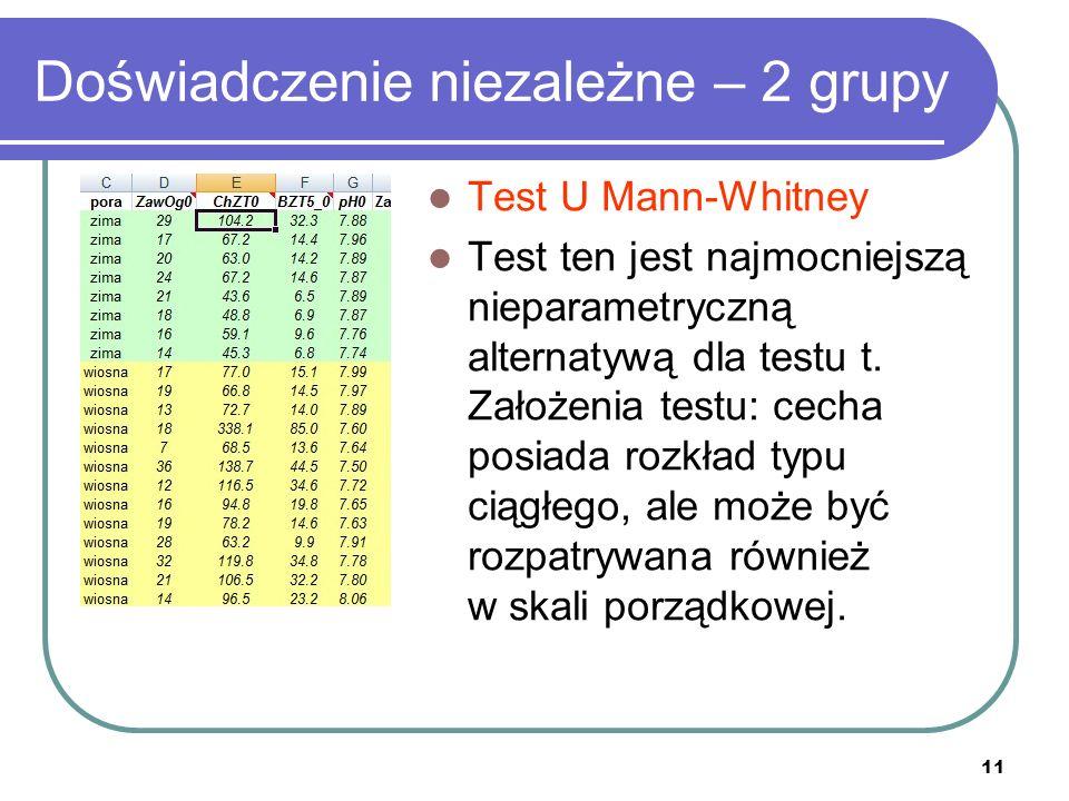 11 Doświadczenie niezależne – 2 grupy Test U Mann-Whitney Test ten jest najmocniejszą nieparametryczną alternatywą dla testu t. Założenia testu: cecha