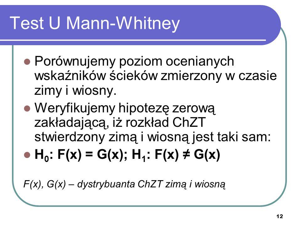 12 Test U Mann-Whitney Porównujemy poziom ocenianych wskaźników ścieków zmierzony w czasie zimy i wiosny. Weryfikujemy hipotezę zerową zakładającą, iż