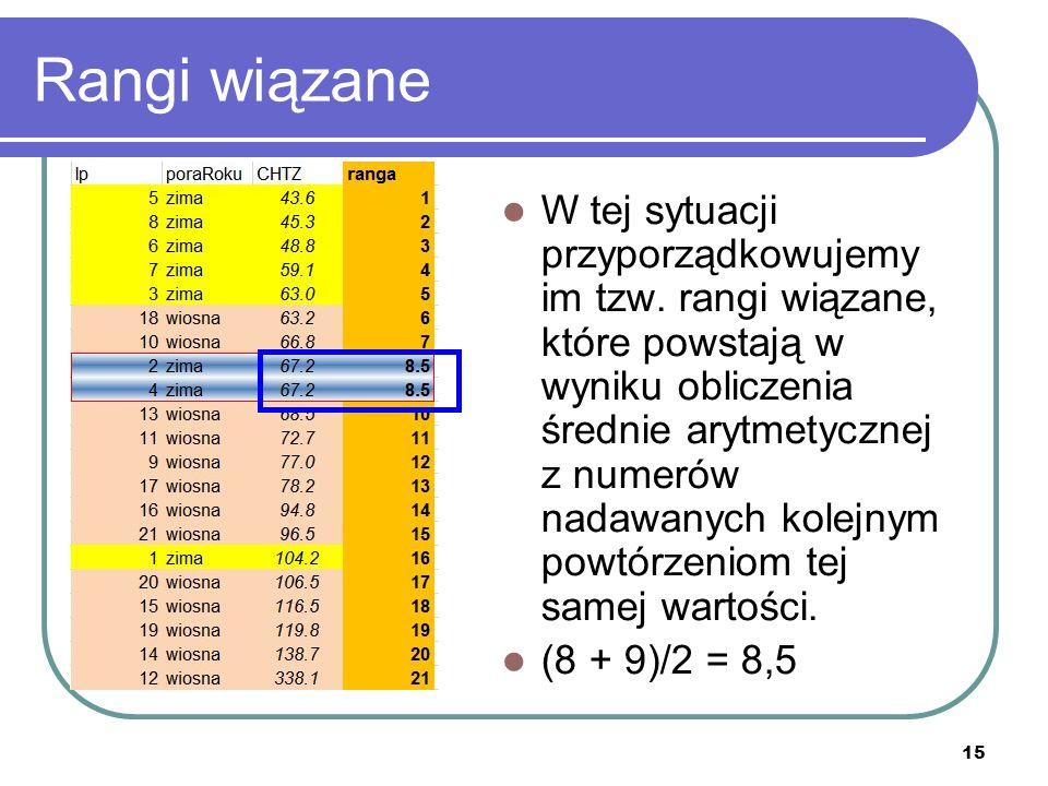 15 Rangi wiązane W tej sytuacji przyporządkowujemy im tzw. rangi wiązane, które powstają w wyniku obliczenia średnie arytmetycznej z numerów nadawanyc