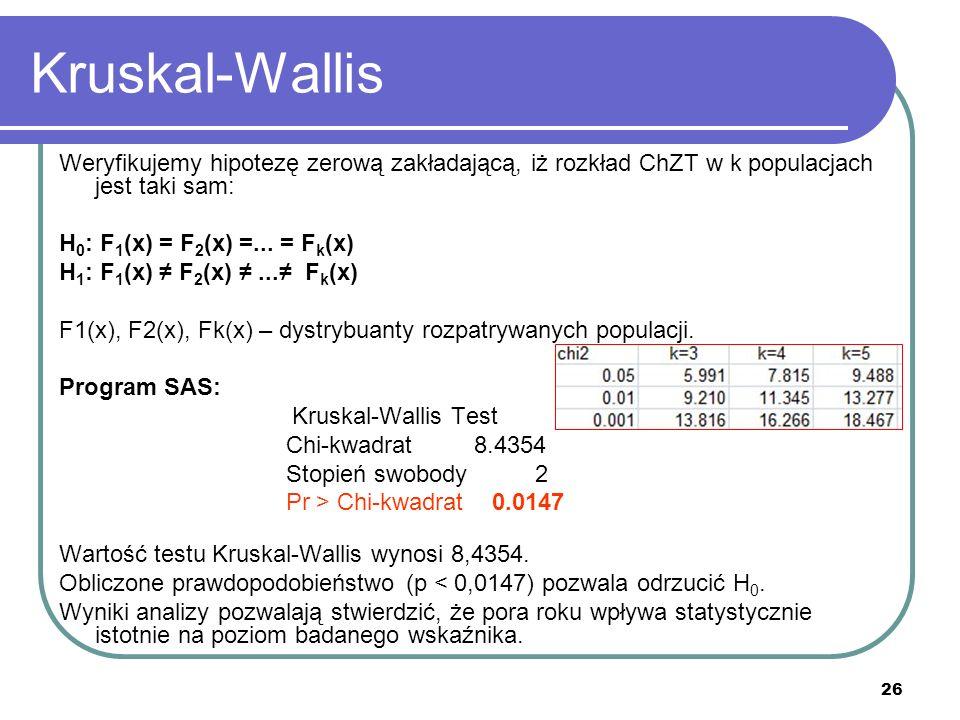 26 Kruskal-Wallis Weryfikujemy hipotezę zerową zakładającą, iż rozkład ChZT w k populacjach jest taki sam: H 0 : F 1 (x) = F 2 (x) =... = F k (x) H 1