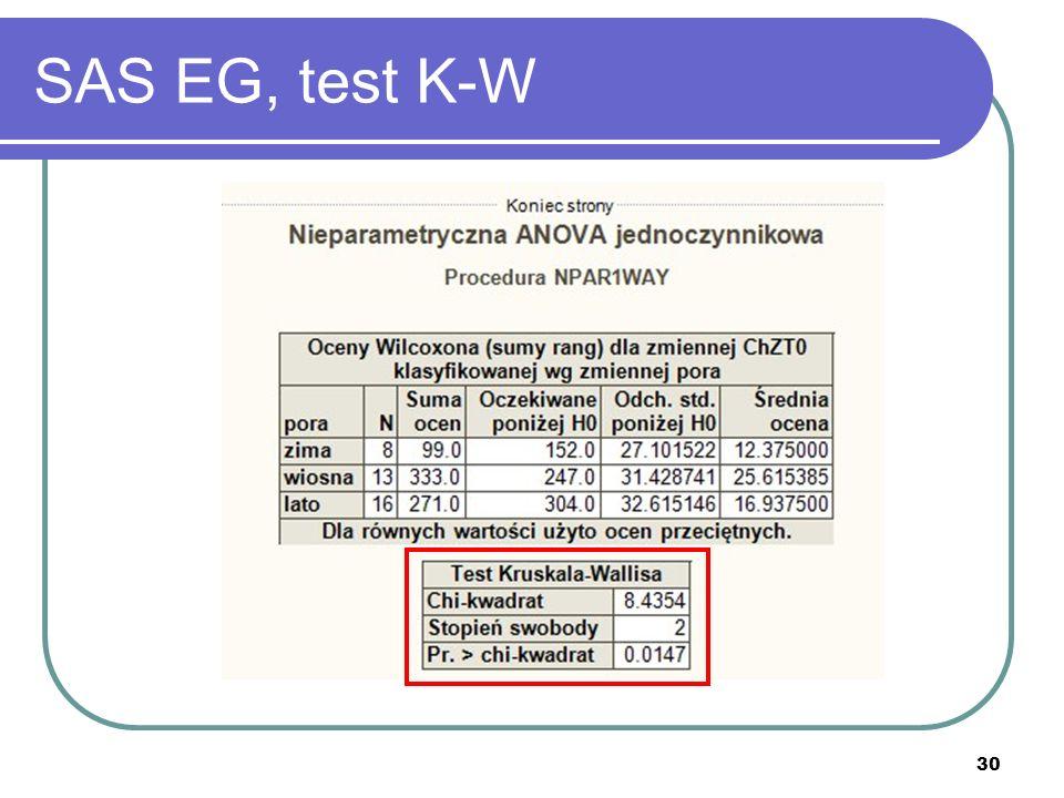 30 SAS EG, test K-W
