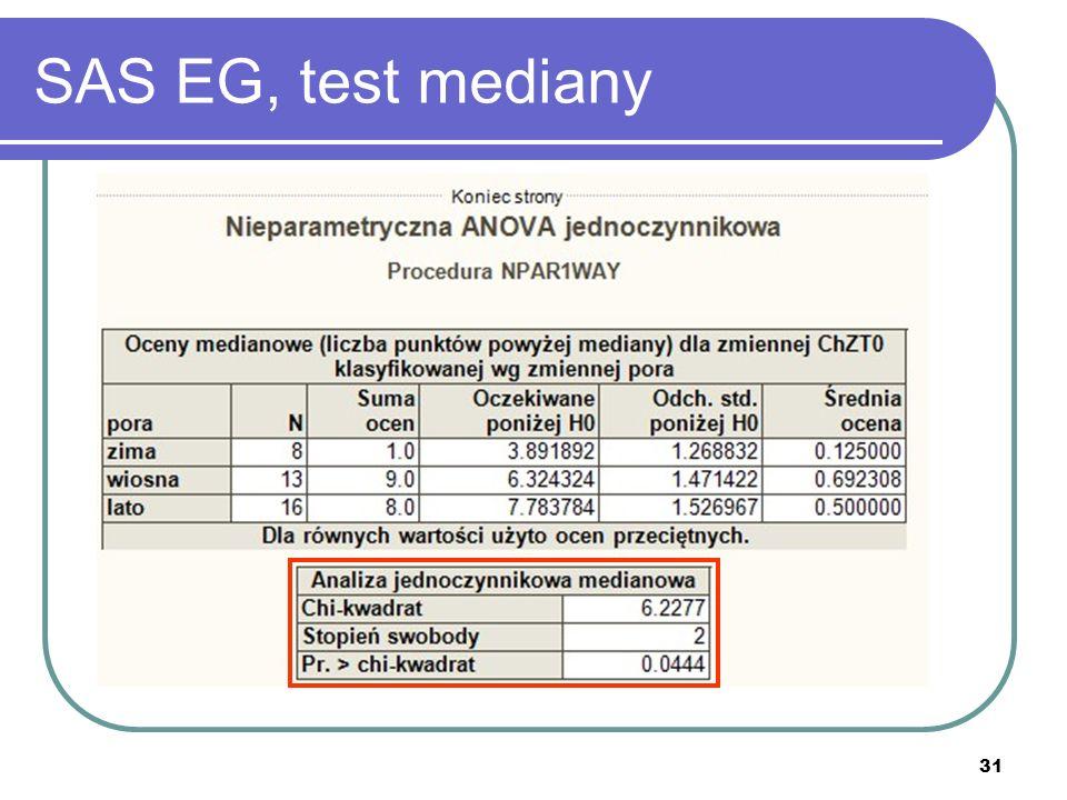 31 SAS EG, test mediany