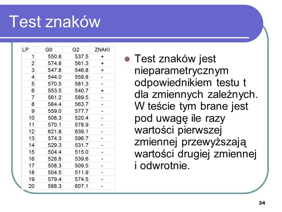 34 Test znaków Test znaków jest nieparametrycznym odpowiednikiem testu t dla zmiennych zależnych. W teście tym brane jest pod uwagę ile razy wartości