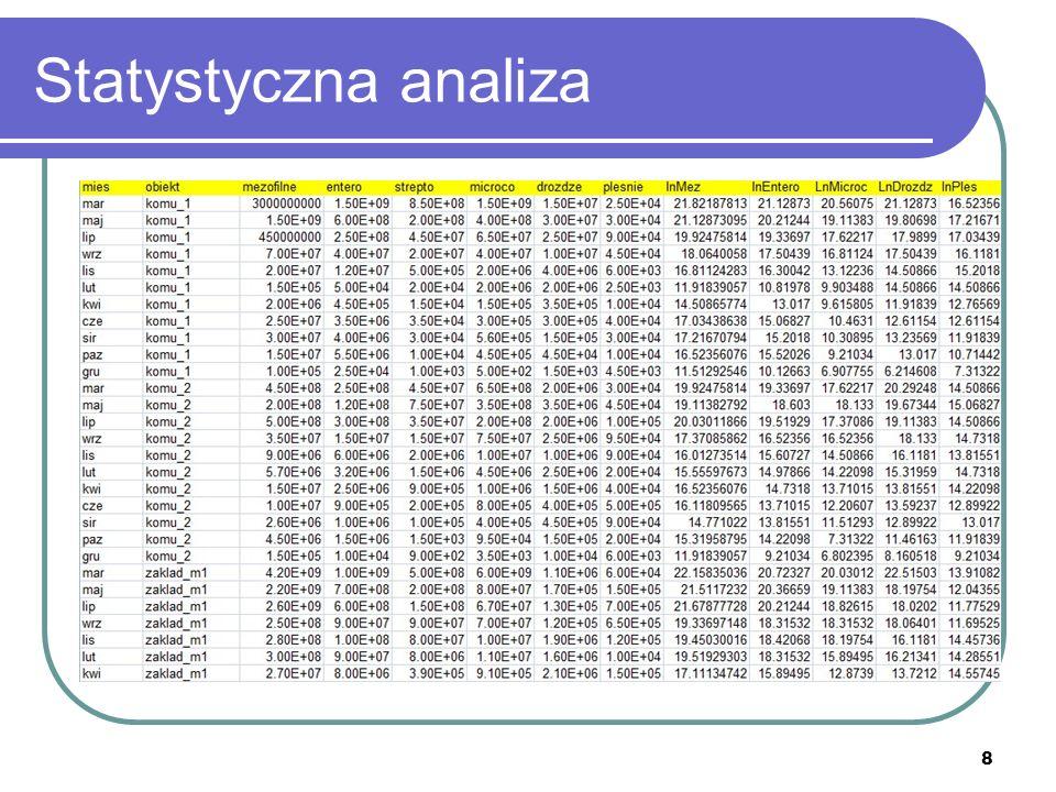 19 Wartości krytyczne Obliczone wartości U i Z porównujemy z odpowiednimi wartościami krytycznymi z tabel statystycznych.
