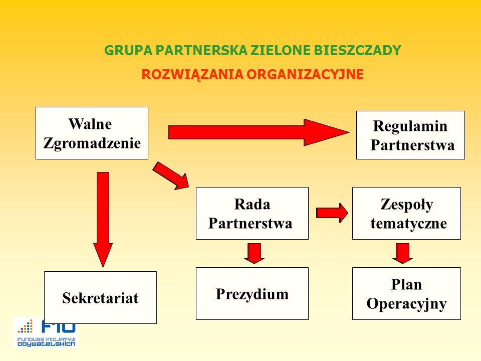 Grupa Partnerska Zielone Bieszczady I Spotkanie Koordynatorów GP 5-7.09.2002 r. - definicja GP Grupa Partnerska – (partnerstwo na rzecz zrównoważonego
