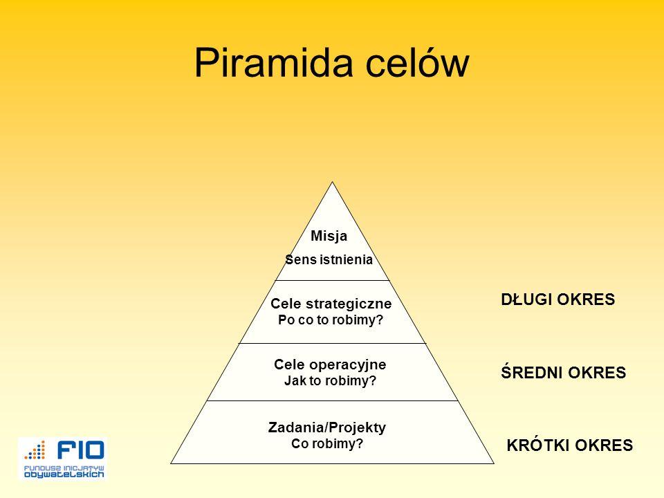 Piramida celów Misja Sens istnienia Cele strategiczne Po co to robimy.