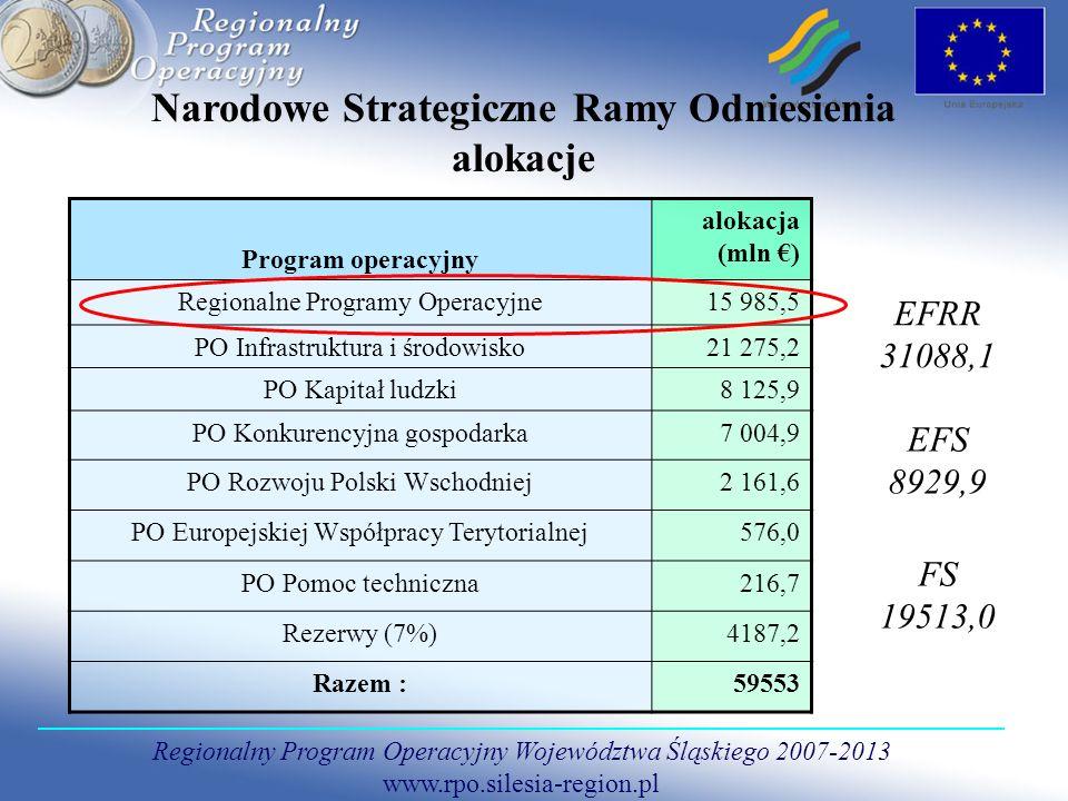 Regionalny Program Operacyjny Województwa Śląskiego 2007-2013 www.rpo.silesia-region.pl Regionalny Program Operacyjny Województwa Śląskiego wersja piąta wstępnego projektu Cel główny stymulowanie dynamicznego rozwoju, przy wzmocnieniu spójności społecznej, gospodarczej i przestrzennej regionu Program opracowany na poziomie regionalnym Instytucja zarządzająca: Zarząd Województwa Alokacja: 1570,4 mln (EFRR)