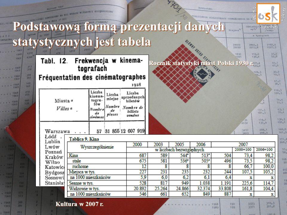 Kultura w 2007 r. Rocznik statystyki miast Polski 1930 r. Podstawową formą prezentacji danych statystycznych jest tabela