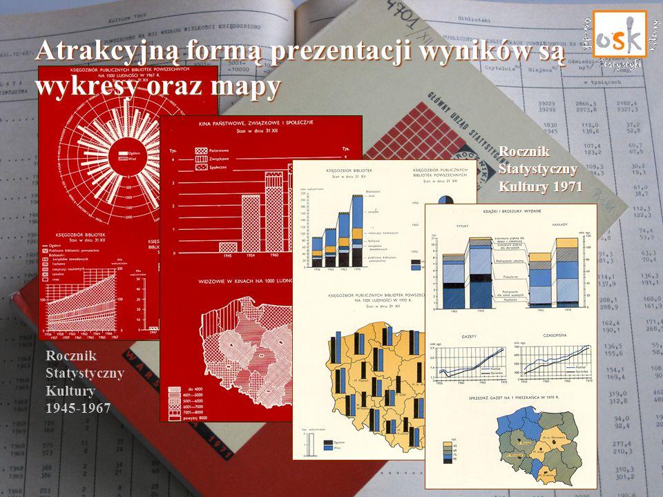 Rocznik Statystyczny Kultury 1945-1967 Rocznik Statystyczny Kultury 1971 Atrakcyjną formą prezentacji wyników są wykresy oraz mapy