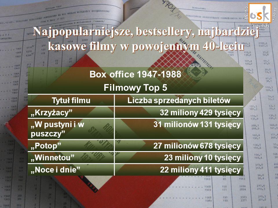 Najpopularniejsze, bestsellery, najbardziej kasowe filmy w powojennym 40-leciu Box office 1947-1988 Filmowy Top 5 Tytuł filmuLiczba sprzedanych biletó