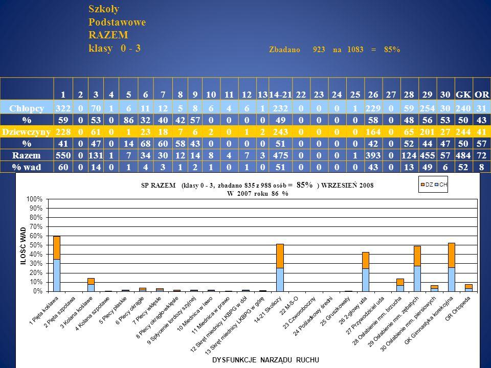 Szkoły Podstawowe RAZEM klasy 0 - 3 Zbadano923na1083=85% 1234567891011121314-21222324252627282930GKOR Chłopcy32207016111258646123200012290592543024031