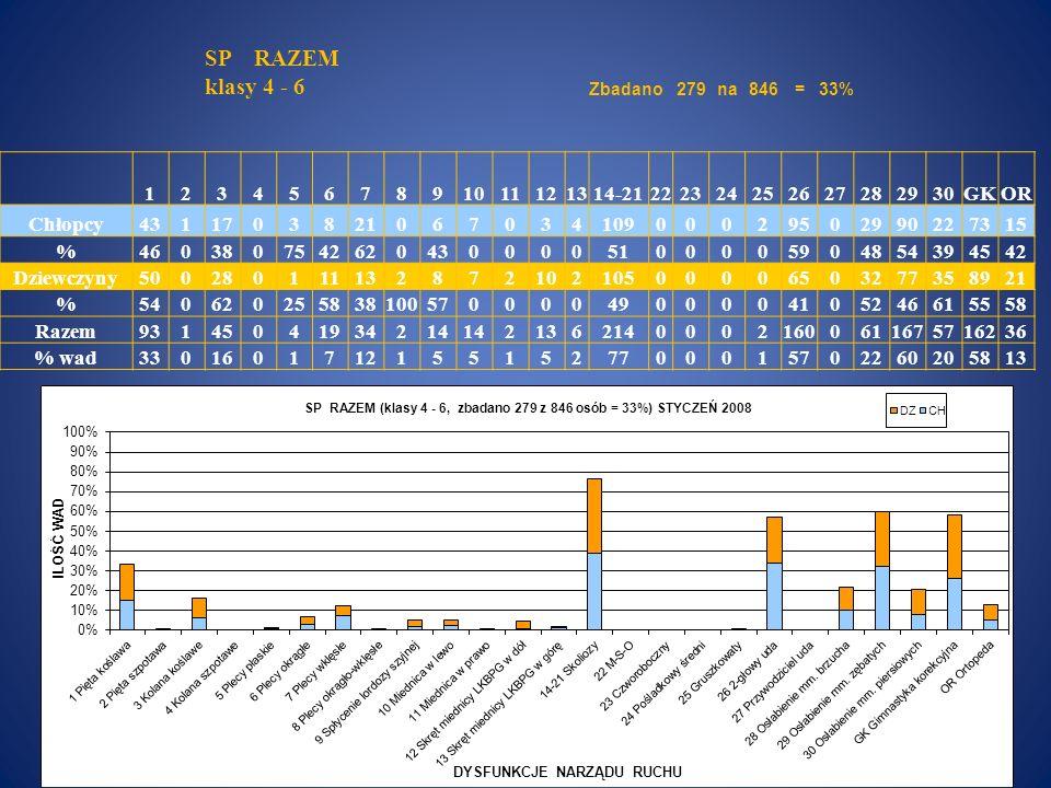 SP RAZEM klasy 4 - 6 Zbadano279na846=33% 1234567891011121314-21222324252627282930GKOR Chłopcy431170382106703410900029502990227315 %4603807542620430000