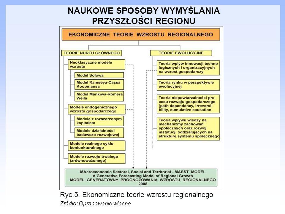 NAUKOWE SPOSOBY WYMYŚLANIA PRZYSZŁOŚCI REGIONU Ryc.5. Ekonomiczne teorie wzrostu regionalnego Źródło: Opracowanie własne