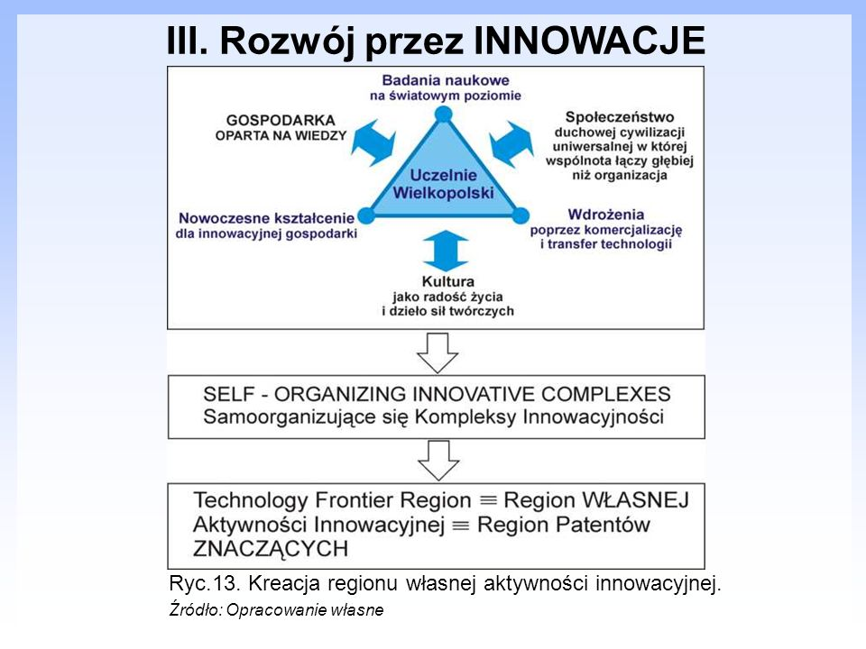 III. Rozwój przez INNOWACJE Ryc.13. Kreacja regionu własnej aktywności innowacyjnej. Źródło: Opracowanie własne
