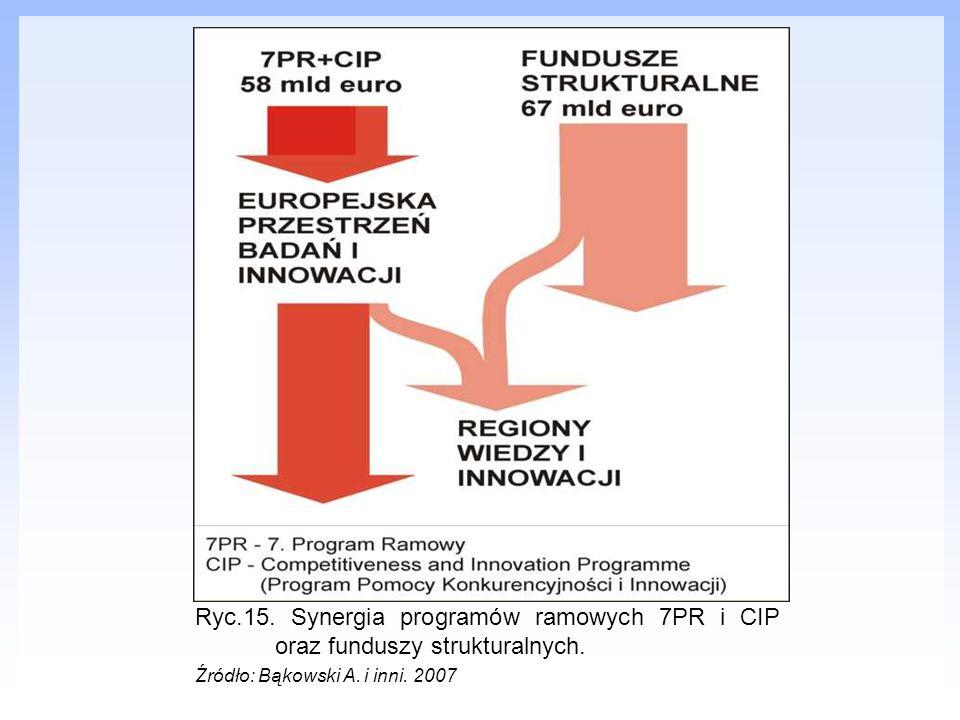 Ryc.15. Synergia programów ramowych 7PR i CIP oraz funduszy strukturalnych. Źródło: Bąkowski A. i inni. 2007