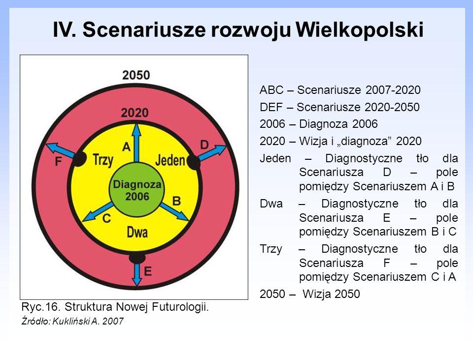 IV. Scenariusze rozwoju Wielkopolski Ryc.16. Struktura Nowej Futurologii. Źródło: Kukliński A. 2007 ABC – Scenariusze 2007-2020 DEF – Scenariusze 2020