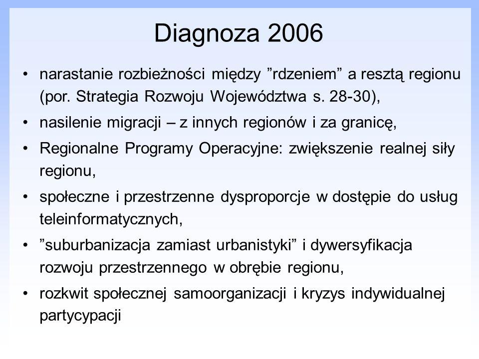 Diagnoza 2006 narastanie rozbieżności między rdzeniem a resztą regionu (por. Strategia Rozwoju Województwa s. 28-30), nasilenie migracji – z innych re