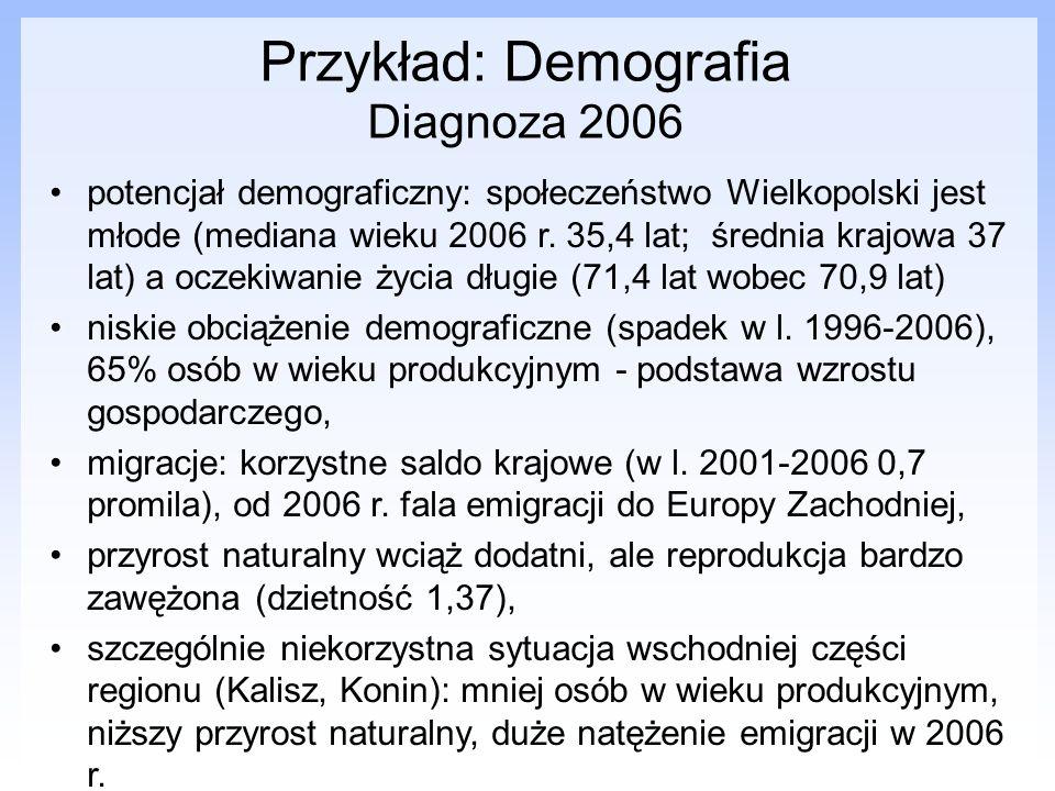 Przykład: Demografia Diagnoza 2006 potencjał demograficzny: społeczeństwo Wielkopolski jest młode (mediana wieku 2006 r. 35,4 lat; średnia krajowa 37