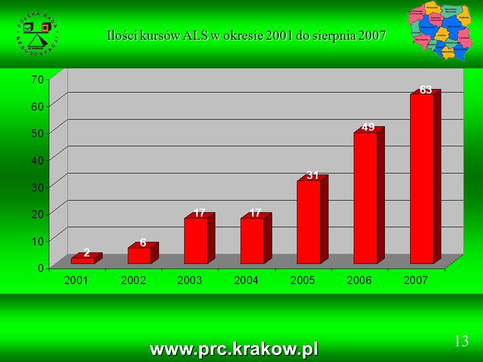 www.prc.krakow.pl Ilości kursów ALS w okresie 2001 do sierpnia 2007 Ilości kursów ALS w okresie 2001 do sierpnia 2007 13