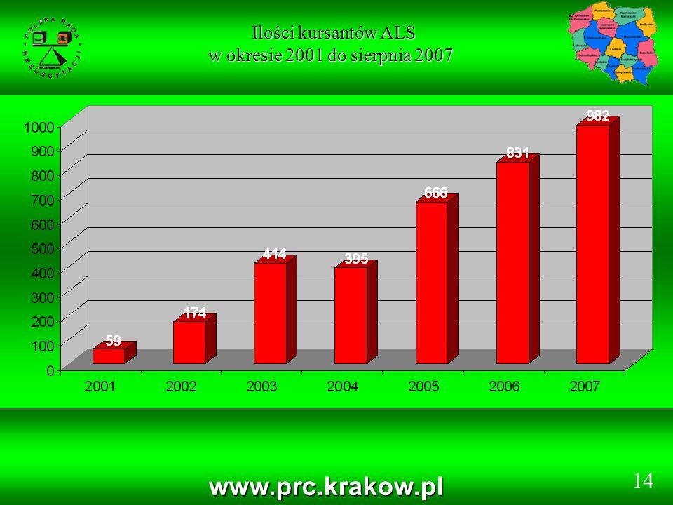 www.prc.krakow.pl Ilości kursantów ALS Ilości kursantów ALS w okresie 2001 do sierpnia 2007 14