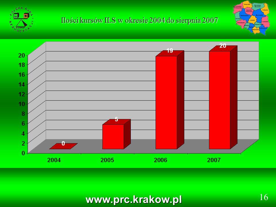 www.prc.krakow.pl Ilości kursów ILS w okresie 2004 do sierpnia 2007 Ilości kursów ILS w okresie 2004 do sierpnia 2007 16
