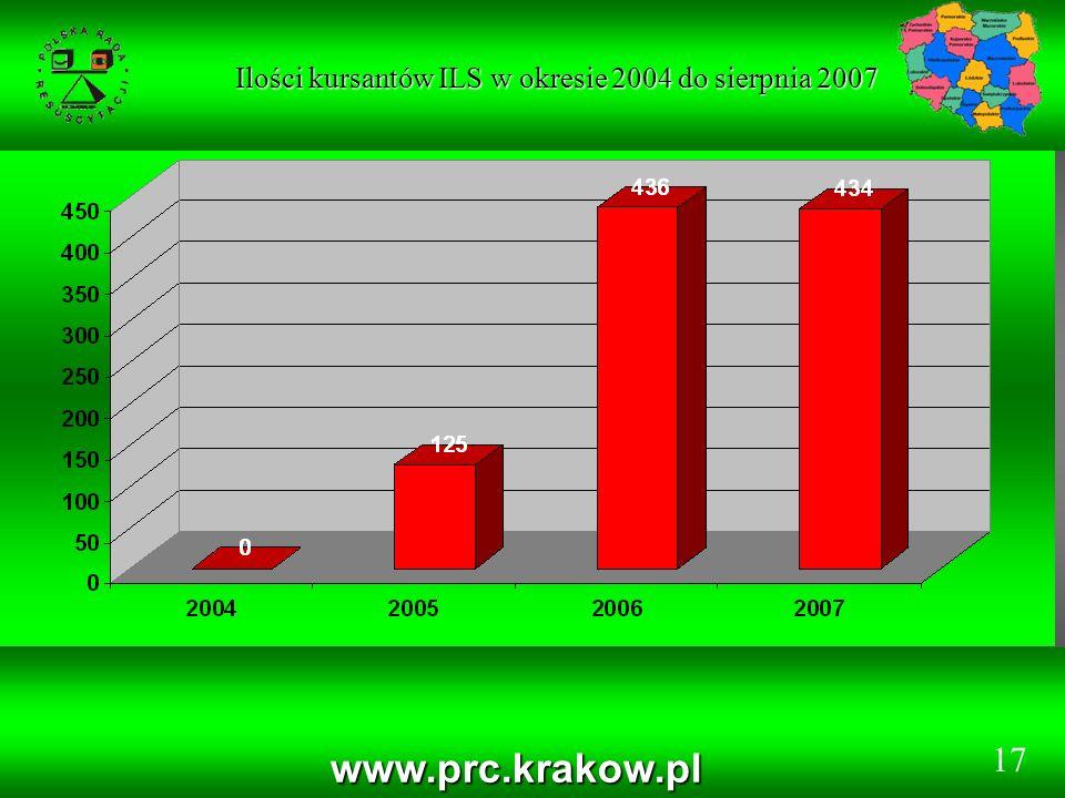 www.prc.krakow.pl Ilości kursantów ILS w okresie 2004 do sierpnia 2007 Ilości kursantów ILS w okresie 2004 do sierpnia 2007 17