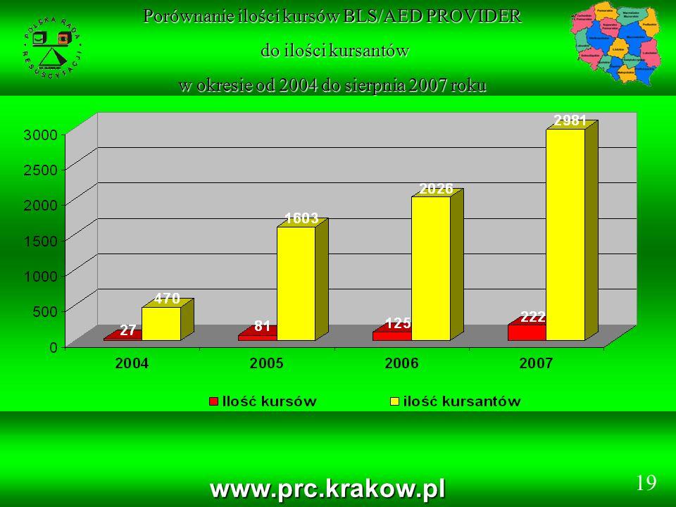www.prc.krakow.pl Porównanie ilości kursów BLS/AED PROVIDER do ilości kursantów do ilości kursantów w okresie od 2004 do sierpnia 2007 roku 19