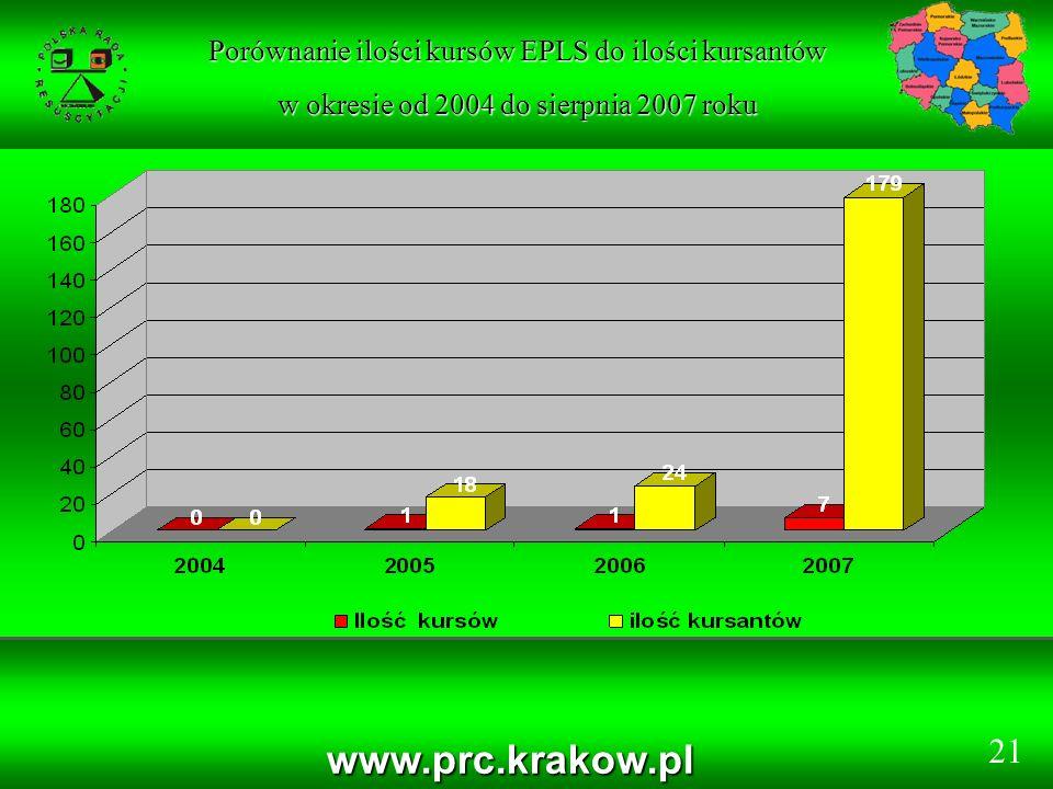 www.prc.krakow.pl Porównanie ilości kursów EPLS do ilości kursantów w okresie od 2004 do sierpnia 2007 roku 21