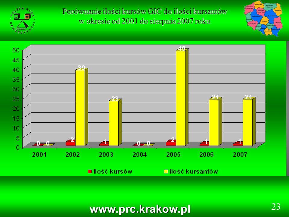 Porównanie ilości kursów GIC do ilości kursantów w okresie od 2001 do sierpnia 2007 roku www.prc.krakow.pl 23