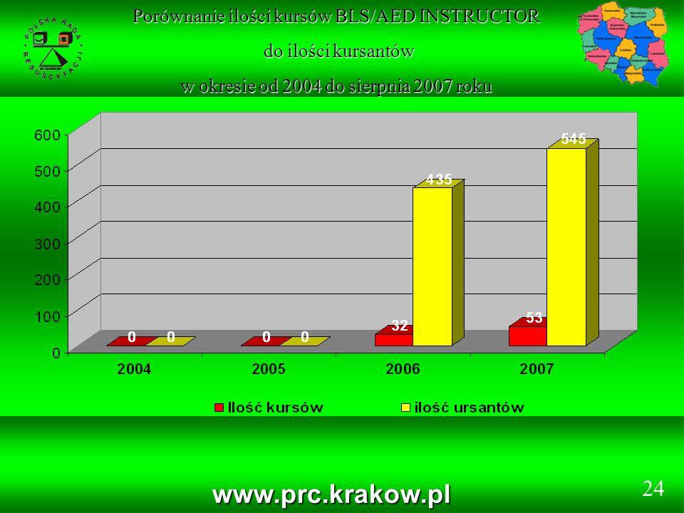 www.prc.krakow.pl Porównanie ilości kursów BLS/AED INSTRUCTOR do ilości kursantów do ilości kursantów w okresie od 2004 do sierpnia 2007 roku 24