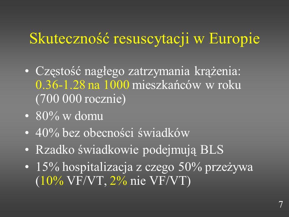 Skuteczność resuscytacji w Europie Częstość nagłego zatrzymania krążenia: 0.36-1.28 na 1000 mieszkańców w roku (700 000 rocznie) 80% w domu 40% bez ob