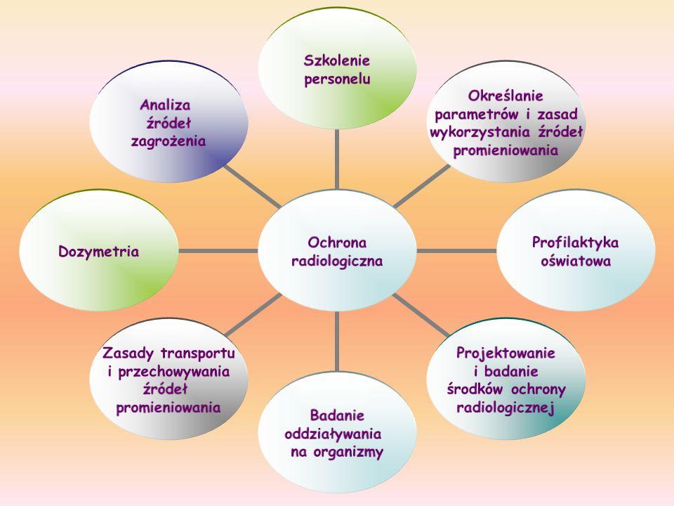 Ochrona radiologiczna Szkolenie personelu Określanie parametrów i zasad wykorzystania źródeł promieniowania Profilaktyka oświatowa Projektowanie i bad