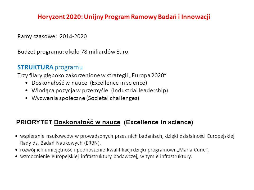 Ramy czasowe: 2014-2020 Budżet programu: około 78 miliardów Euro STRUKTURA programu Trzy filary głęboko zakorzenione w strategii Europa 2020 Doskonałość w nauce (Excellence in science) Wiodąca pozycja w przemyśle (Industrial leadership) Wyzwania społeczne (Societal challenges) Horyzont 2020: Unijny Program Ramowy Badań i Innowacji PRIORYTET Doskonałość w nauce (Excellence in science) wspieranie naukowców w prowadzonych przez nich badaniach, dzięki działalności Europejskiej Rady ds.