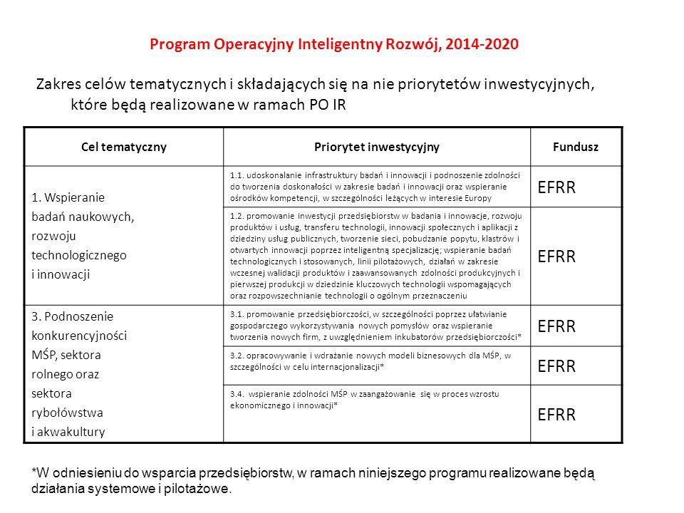 Zakres celów tematycznych i składających się na nie priorytetów inwestycyjnych, które będą realizowane w ramach PO IR Program Operacyjny Inteligentny Rozwój, 2014-2020 Cel tematycznyPriorytet inwestycyjnyFundusz 1.