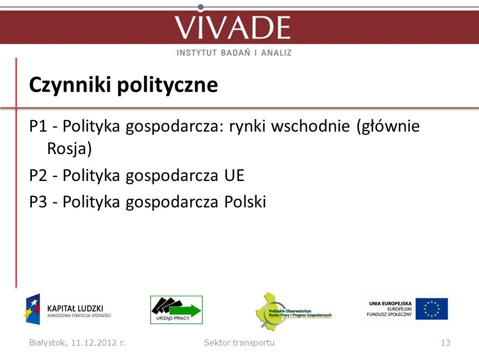 Czynniki polityczne P1 - Polityka gospodarcza: rynki wschodnie (głównie Rosja) P2 - Polityka gospodarcza UE P3 - Polityka gospodarcza Polski Białystok, 11.12.2012 r.Sektor transportu13